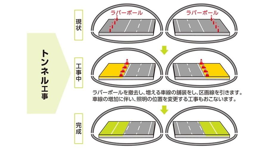 新名神の6車線化工事内容:トンネル工事図