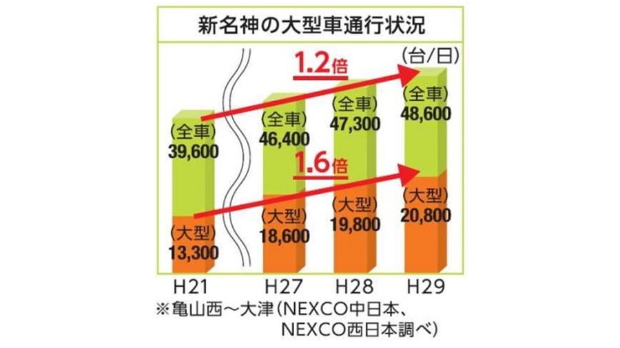 新名神の大型車及び全車の通行状況(2009年~2017年)