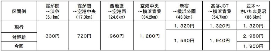 首都高速道路|首都高|上限料金|値上げ|走行距離ごとの料金比較