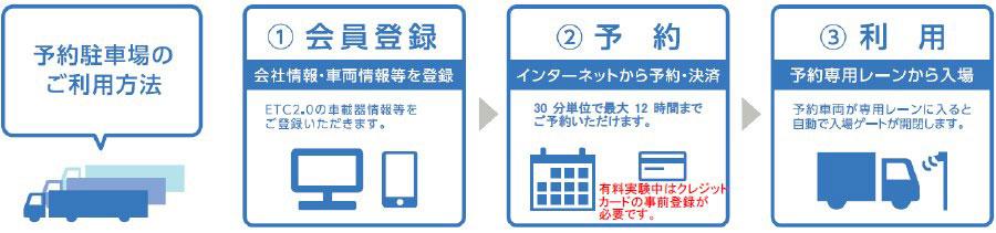 東名高速・豊橋PA(下)|駐車場予約システム|有料化|トラック|駐車場予約システムの利用方法