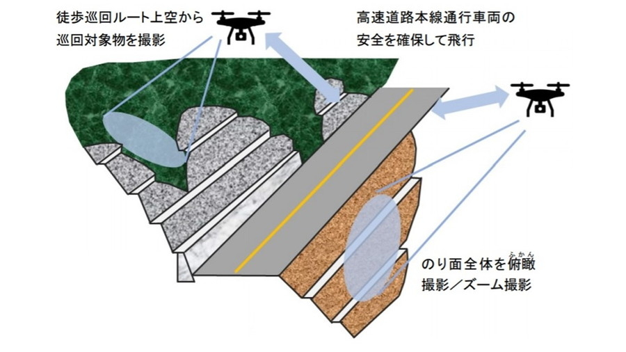 ドローンを活用した「のり面点検および徒歩による道路敷地などの巡回の効率化・高度化」実証実験イメージ