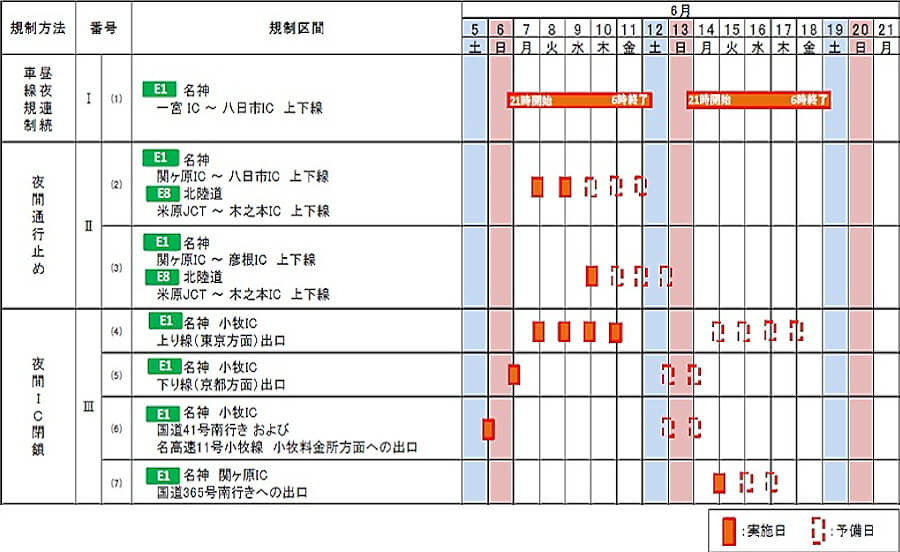 NEXCO中日本で2021年6月5日(土)22時から同月19日(土)6時まで、E1名神高速(小牧IC~八日市IC)およびE8北陸道(米原JCT~木之本IC)において実施される昼夜連続車線規制および夜間通行止め、そして一部ICの夜間閉鎖に関する詳細スケジュール。出典:NEXCO中日本プレスリリース