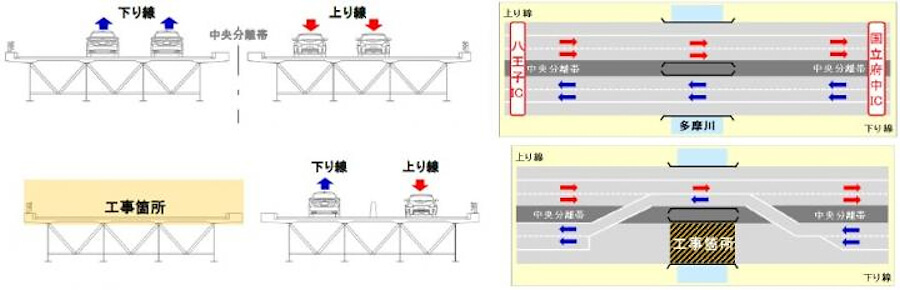 (上)NEXCO中日本が2021年5月31日から本格的なリニューアル工事をスタートさせた多摩川橋の工事着手前の車線のイメージ。(下)従来の工事では、車線規制して片側1車線の対面通行にして行う。画像出典:NEXCO中日本プレスリリース