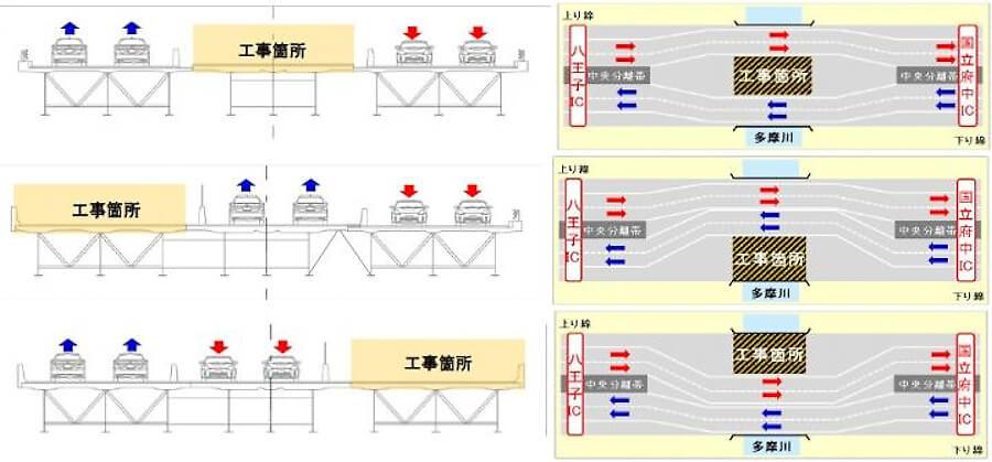 2021年5月31日から始まったE20中央道・多摩川橋の床版取り替えリニューアル工事は全3ステップで実施される。中央分離帯を改良して車線とすることで、車線規制して片側1車線の対面通行にすることなく工事は行われる。画像出典:NEXCO中日本プレスリリース