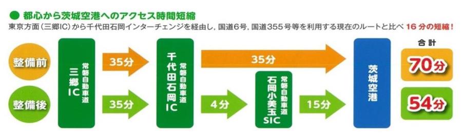 整備後は、常磐自動車道・三郷ICから茨城空港までの所要時間が54分まで短縮される。