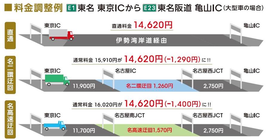 料金調整例:東名・東京IC~東名阪道・亀山IC(大型車の場合)