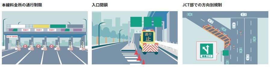 首都高|交通規制|東京|オリンピック・パラリンピック|料金所の通行制限|入口閉鎖|JCT部での方向別規制