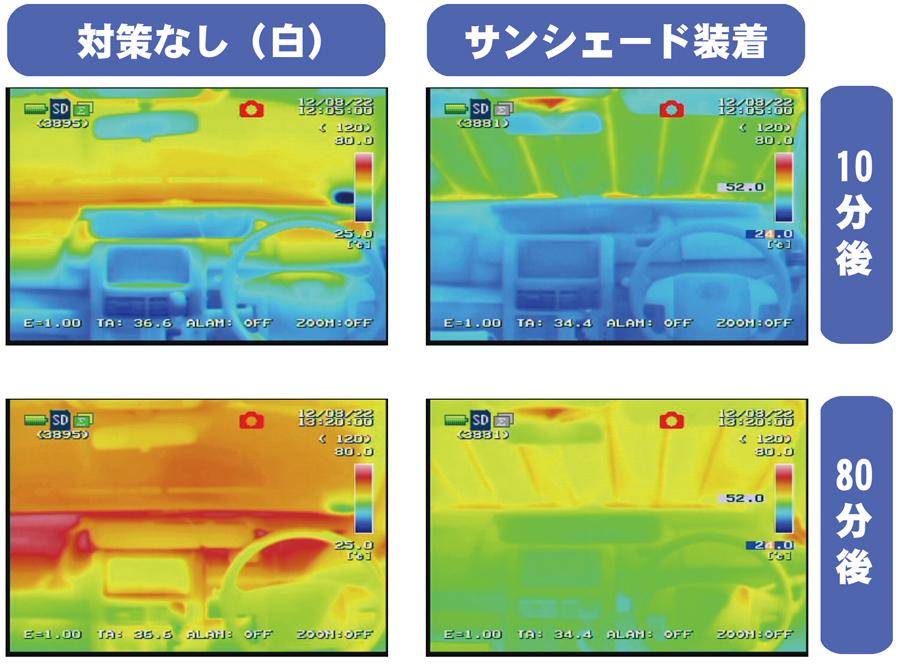 夏|暑さ対策|車内温度|車中泊|車内置き去り|JAFユーザーテスト|サンシェードの効果|サーモグラフィー
