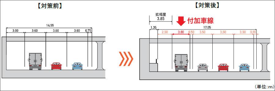 大和トンネル内の渋滞対策前(付加車線設置前)と対策後(付加車線設置後)の断面図。出典:NEXCO中日本プレスリリース