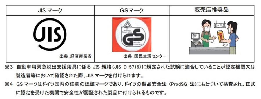 国交省では、JISマーク、GSマークなど性能を保証する表示がある製品を装備するよう呼びかけている。