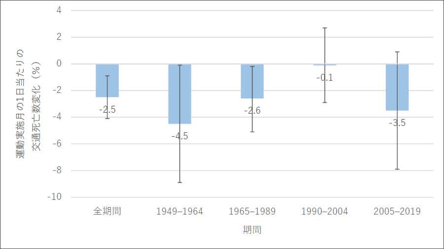 1949年から2019年までの全期間と、4つに分けた期間別の、全国交通安全運動を実施した月の1日あたりの交通事故死者数の変化量。エラーバーは95%信頼区間。出典:筑波大学プレスリリースPDF