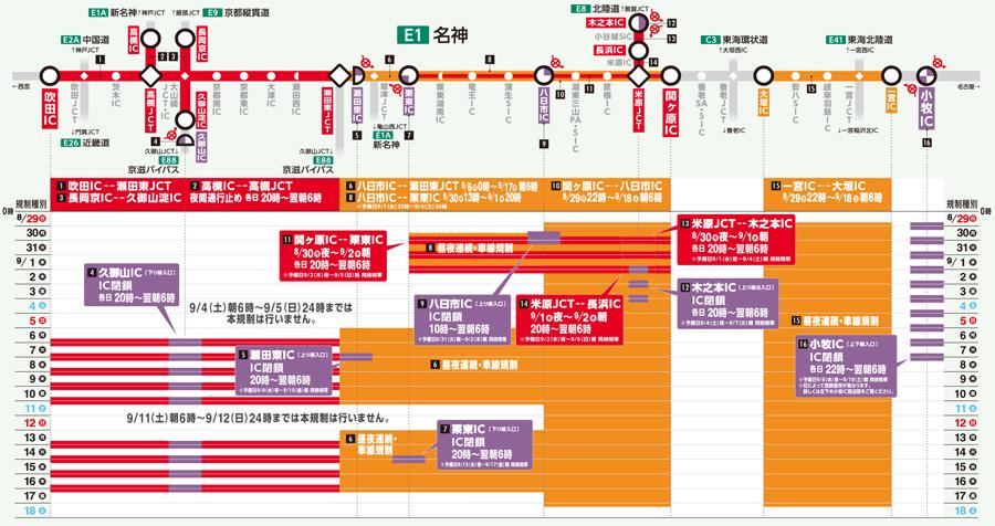 名神高速・吹田IC~小牧IC 集中工事 交通規制 IC閉鎖 交通規制の日程と内容カレンダー