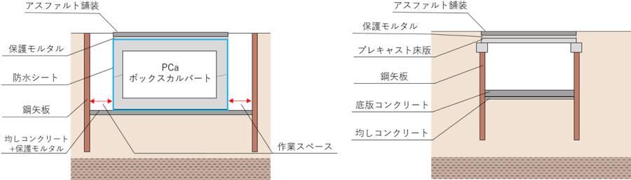 (左)従来施工法による垂直断面の模式図。(右)新施工法による同模式図。画像出典:大林組公式サイト