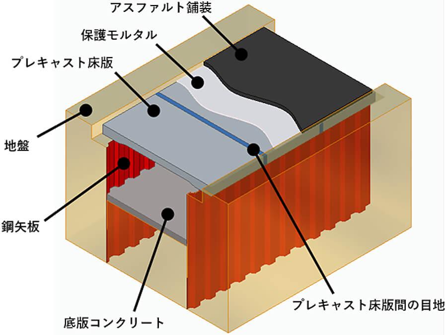新施行法の3次元構造の模式図。画像出典:大林組公式サイト