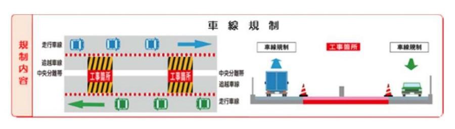 車線規制イメージ図