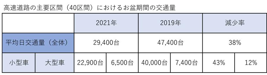高速道路 休日割引 2021 除外 延長 新型コロナウイルス 緊急事態宣言 2021年お盆期間の交通量