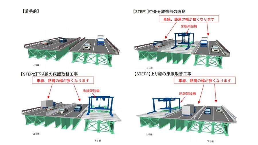 中央分離帯に車線をシフトして床版取替工事をおこなう方法のイメージ