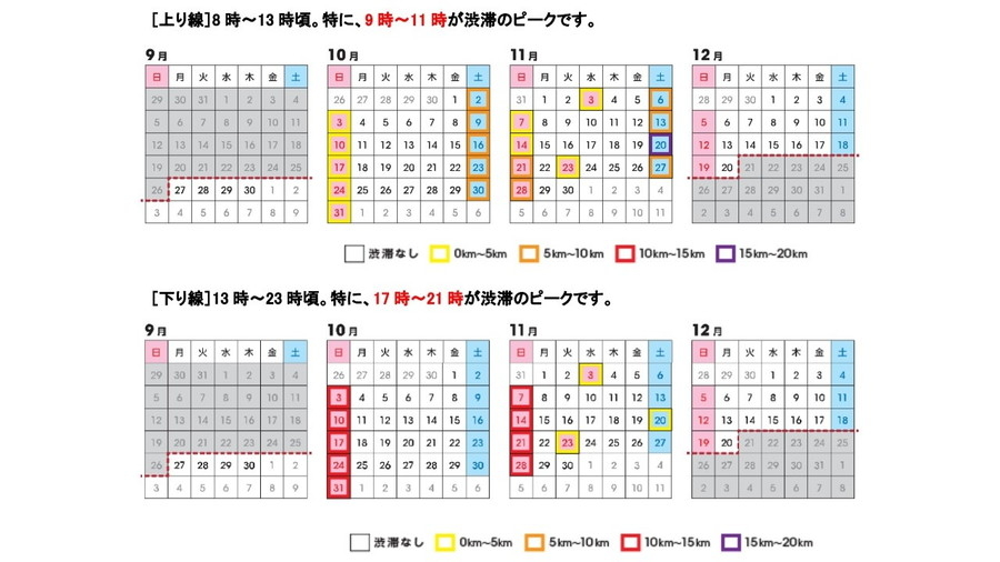 E19 中央道・中津川IC~園原IC間の通行規制にともなう渋滞予測カレンダー
