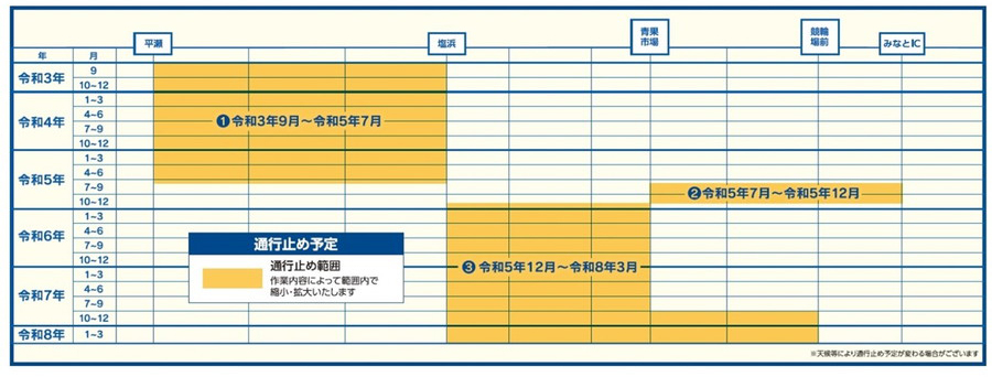 E35 西九州自動車道・佐世保中央IC~佐世保みなとIC間と県道11号の4車線化工事における今後の予定