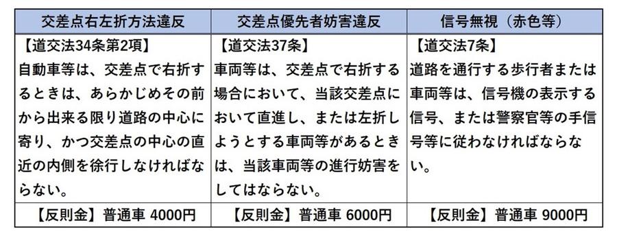 「茨城ダッシュ」における3つの交通違反と反則金表