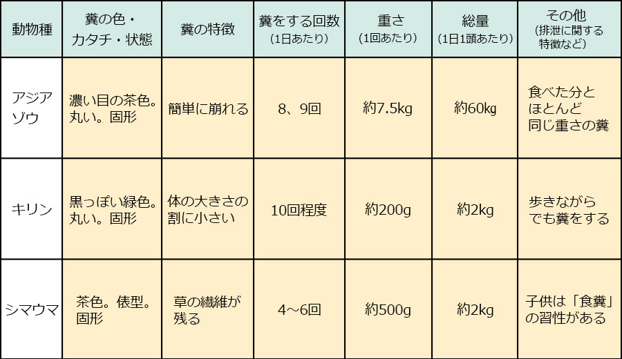 富士サファリパーク_動物の糞02|くるくら