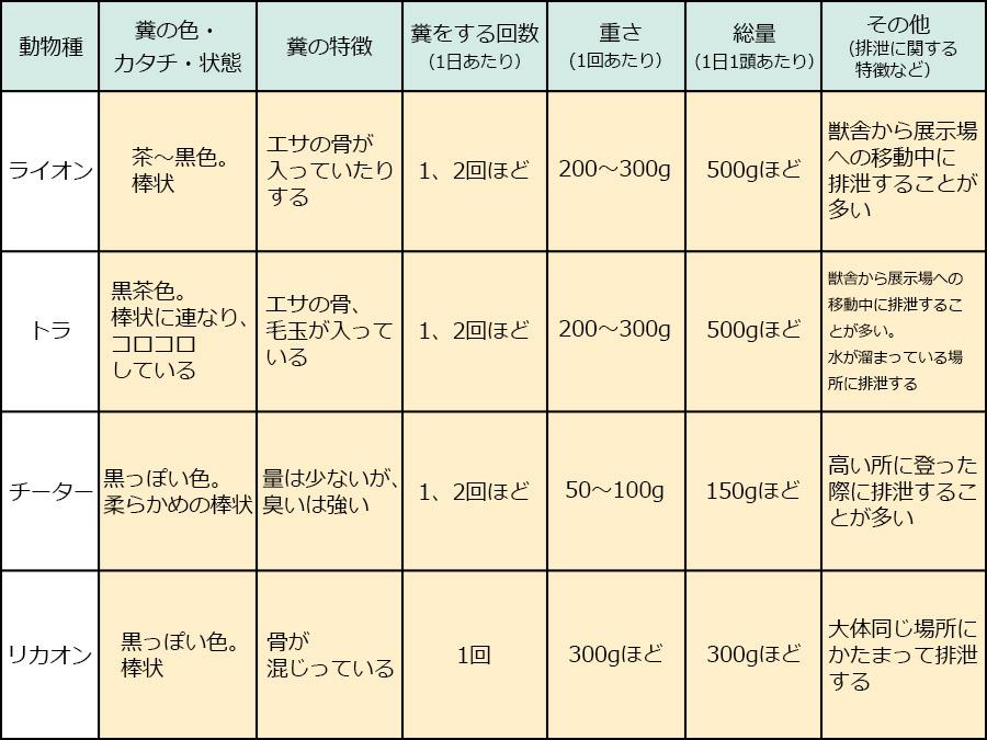 富士サファリパーク_動物の糞04