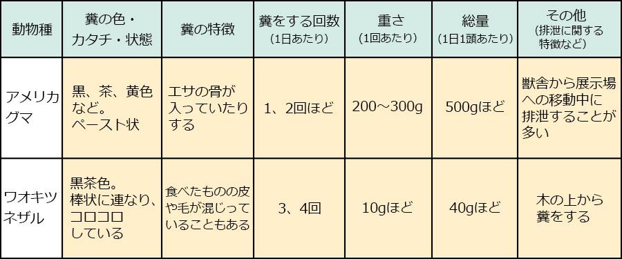 富士サファリパーク_動物の糞06|くるくら
