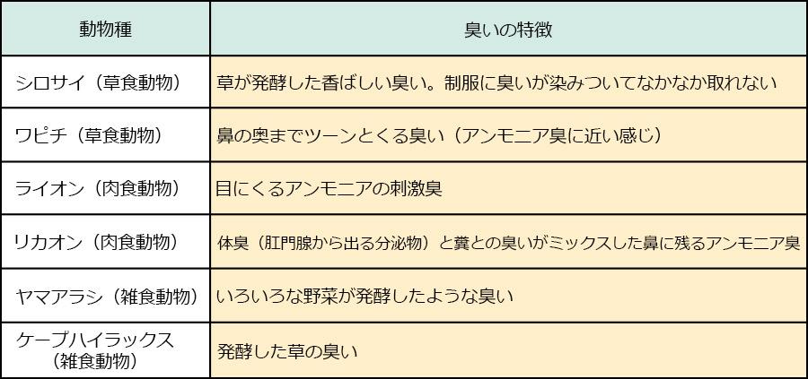 富士サファリパーク_動物の糞08|くるくら