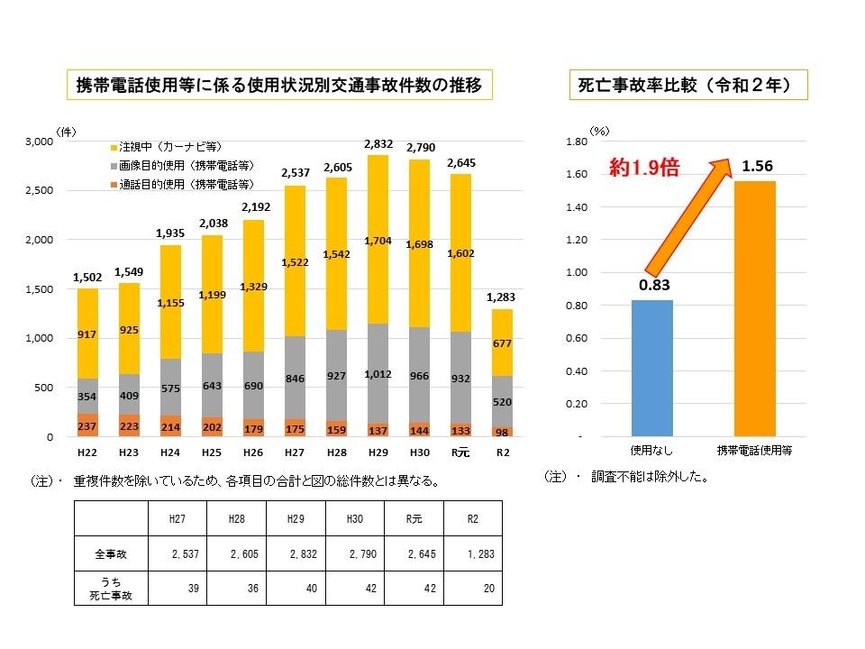 図1 携帯電話使用等に係る使用状況別交通事故件数の推移(図左)、死亡事故率比較(令和2年 図右)