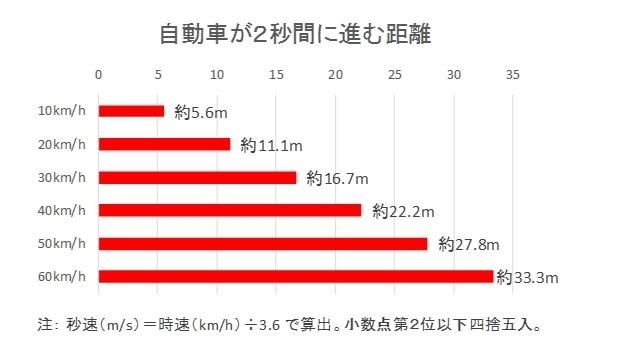 図2 自動車が2秒間に進む距離 時速60kmで走行した場合、2秒間で約33.3メートル進む
