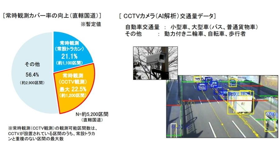 常時観測カバー率(2020年10月時点)とCCTVカメラ(AI解析)の映像イメージ