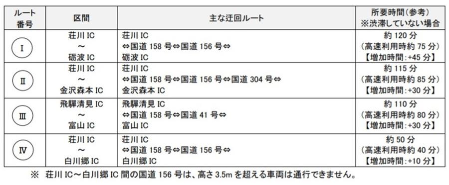 E41 東海北陸道・飛驒清見IC~小矢部砺波JCT間の夜間通行止めにともなう主な迂回ルート