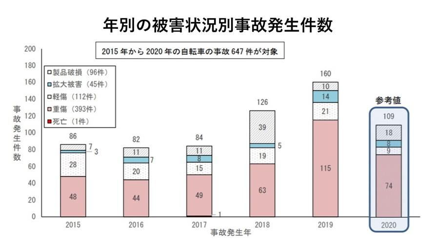 2015年~2020年に報告があった自転車の製品事故は647件、うち重傷を負ったケースは393件で6割だった。
