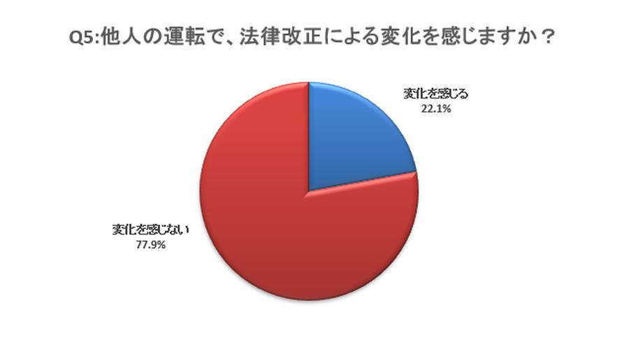 改正道交法施行後に「他人の運転に変化を感じた」と回答した人は22.1%にとどまった。