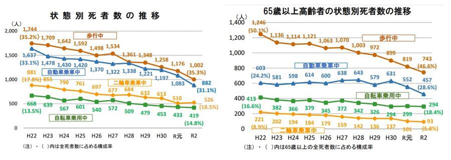 令和2年における交通事故の発生状況等について:状態別死者数の推移(左)、65歳以上高齢者の状態別死者数の推移(右)