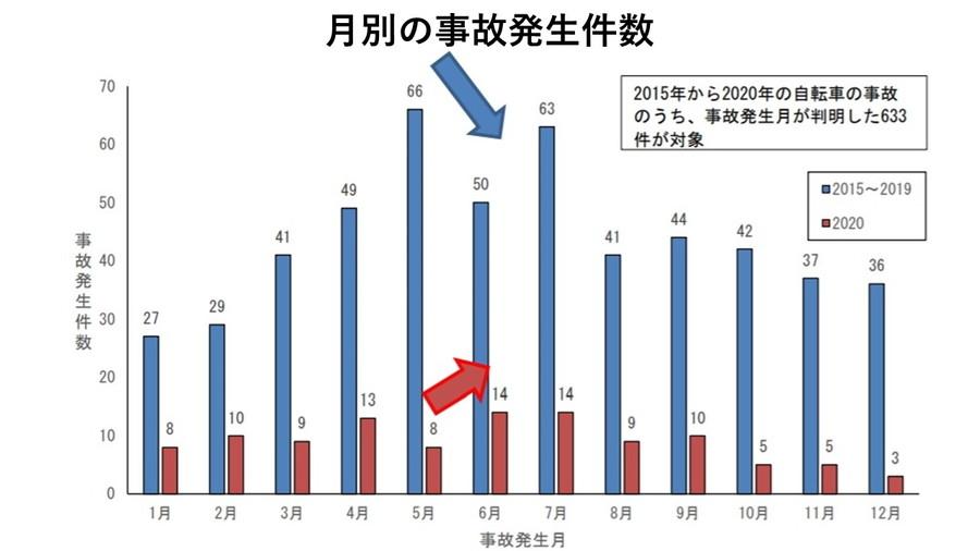 2020年の月別の事故件数では、緊急事態宣言明けの6月に増加していたことが明らかになった。