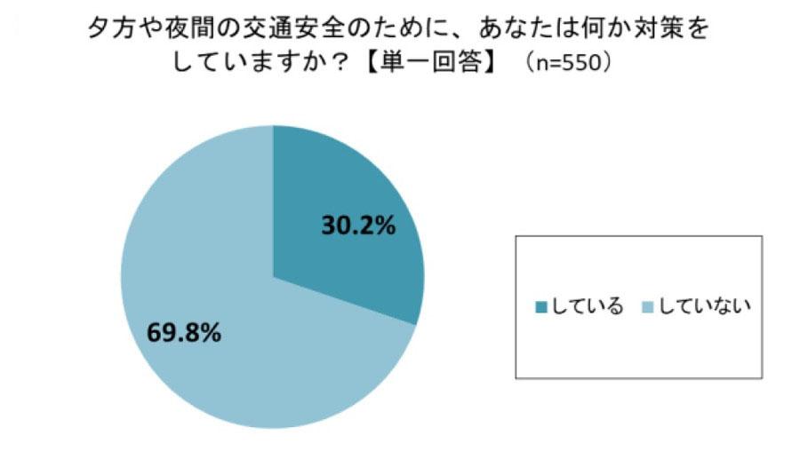 夕方や夜間の交通安全のために対策をしていると回答した人は、全体の約3割にとどまった。