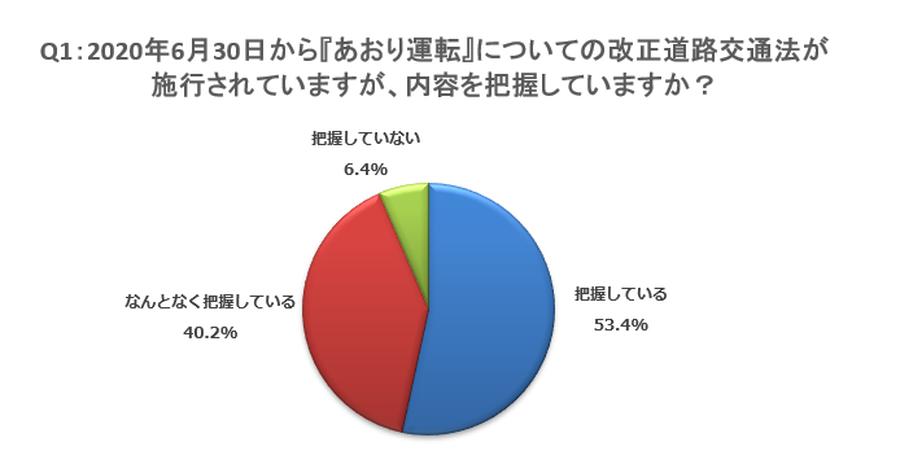 改正道交法について内容を把握している人は全体の9割以上だった。