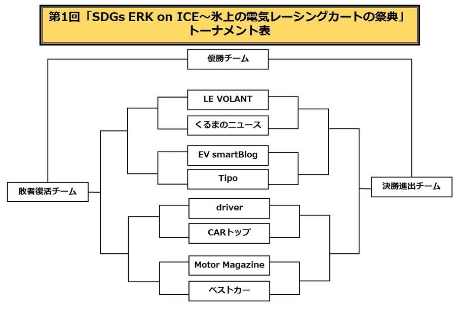 第1回「SDGs ERK on ICE~氷上の電気レーシングカートの祭典」トーナメント表