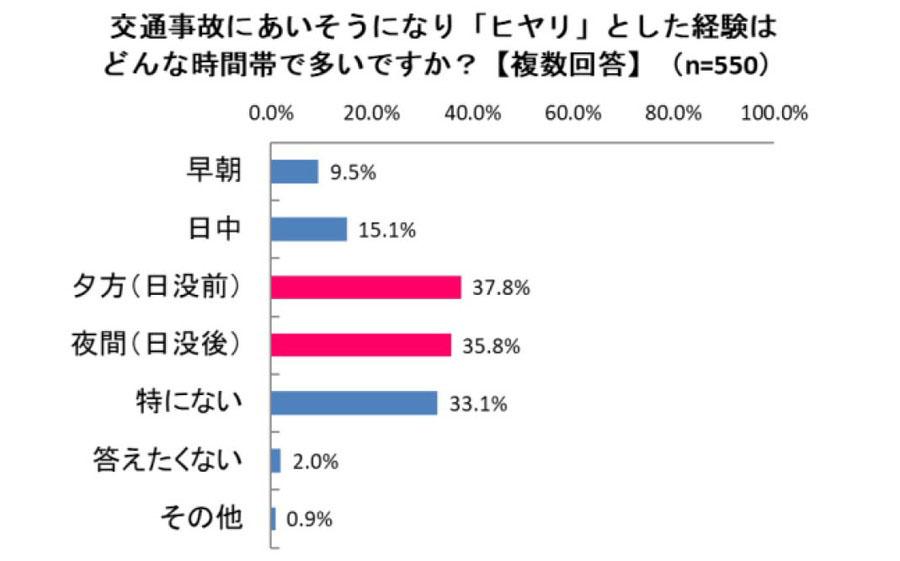 夕暮れ時の「ヒヤリ」経験は、「夕方(日没前)」37.8%、「夜間(日没後)」35.8%で日没前後に集中していた。