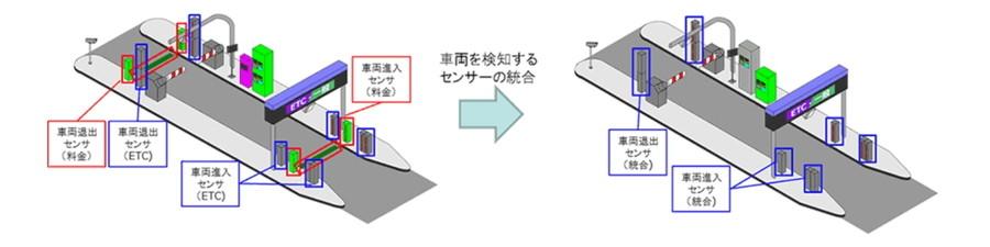 料金所の現金システムとETCシステムの統合イメージ図