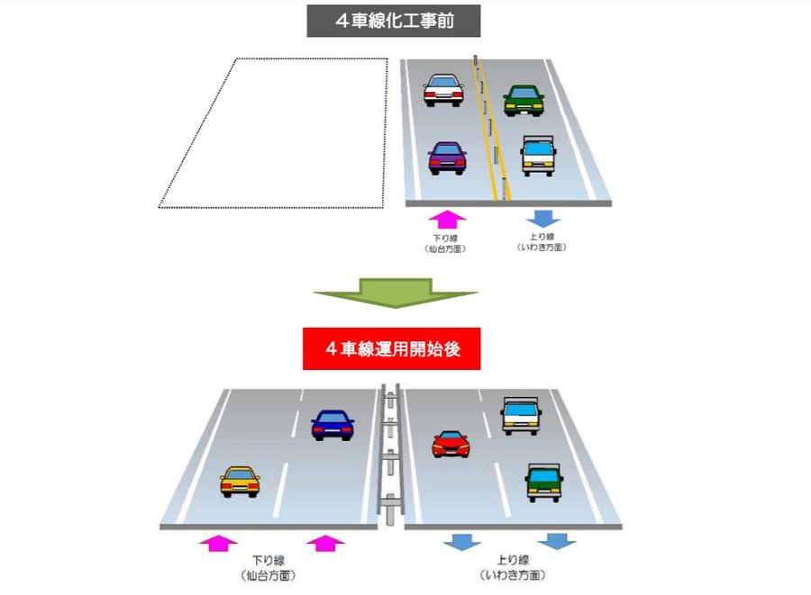 常磐道における4車線化のイメージ図