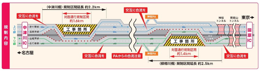 E19 中央道・中津川IC~園原IC間における通行規制概要図