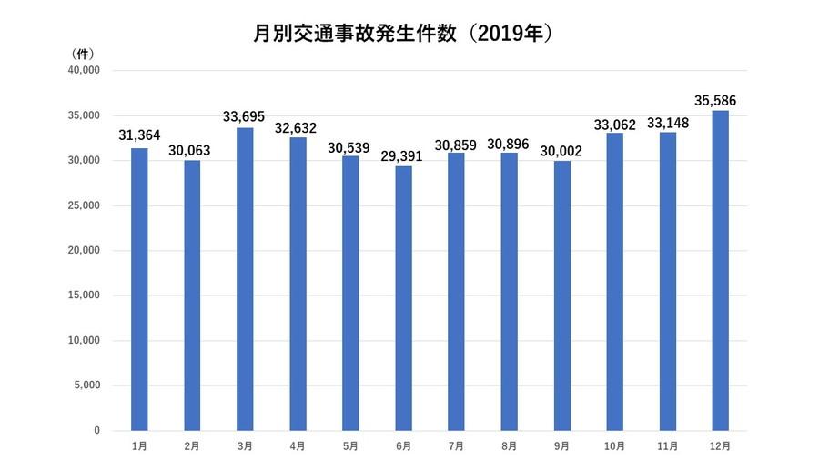2019年の交通事故発生件数は、年間平均が3万1770件なのに対して、10月~3月の平均件数は3万2820件である。