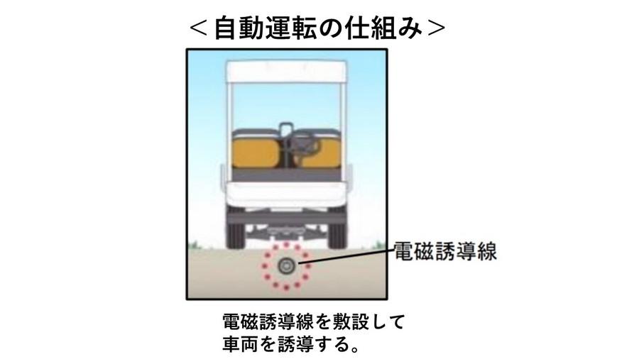 道の駅「奥永源寺渓流の里」自動運転サービスにおける自動運転の仕組み図