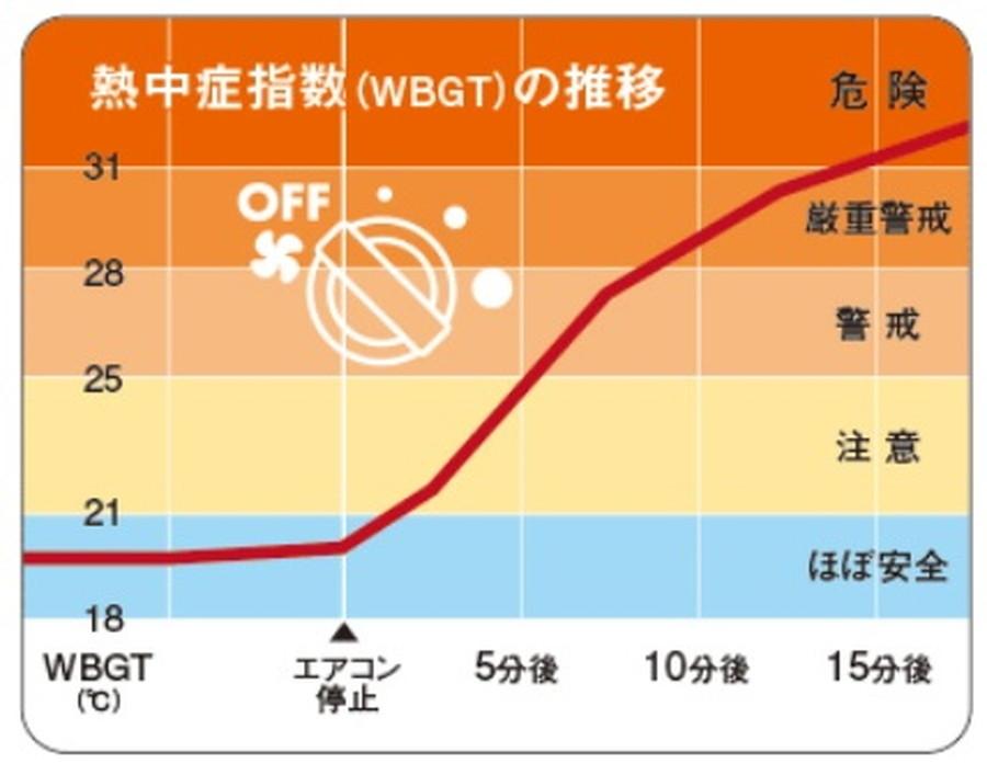 JAFユーザーテスト「真夏の車内温度」より熱中症指数の推移