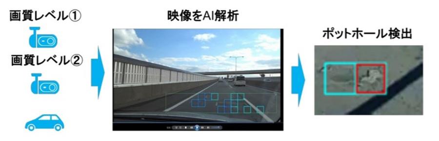 ドライブレコーダーとAI技術を活用した「路面状況把握の効率化」実証実験イメージ