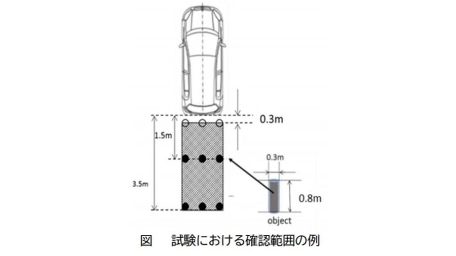 バックカメラなどによる確認範囲については、後方3m~3.5mの範囲が定められる予定だ。