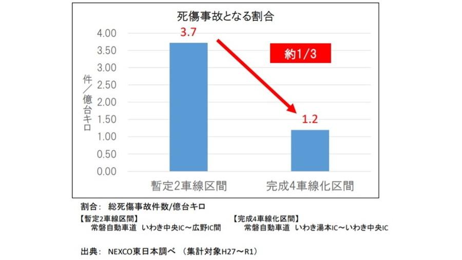 暫定2車線区間と完成4車線区間の死傷事故件数割合比較(2015年~2019年)