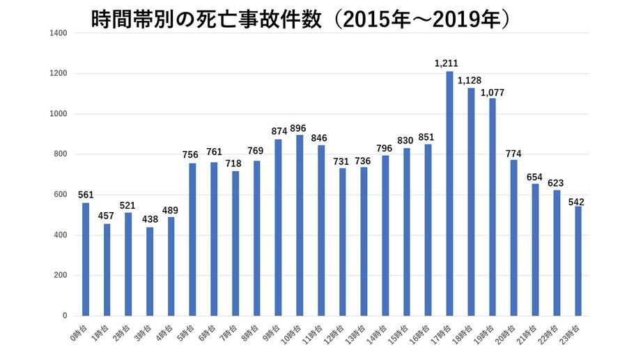 「時間帯別の死亡事故件数」は、日没前後の17時台~19時台が平均1138件と突出している。